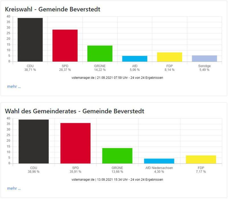 Beverstedter Grüne wieder im Gemeinderat und Kreistag vertreten
